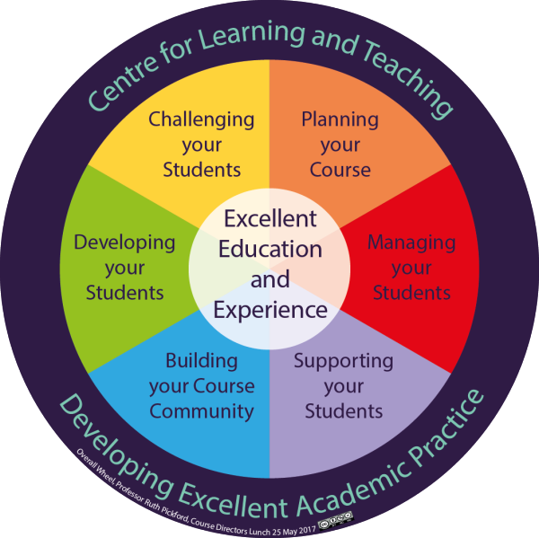 The Learning Pathway