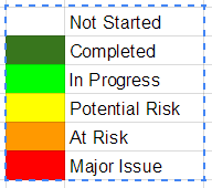 Description of coloured alert status: white = not started; emerald = completed; green = in progress; yellow = potential risk; amber = at risk; red = major issue